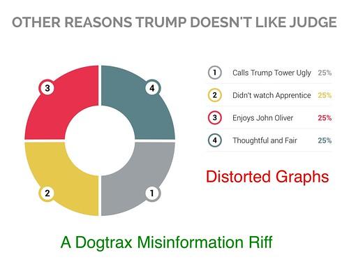 Distorted Graphs Trump vs Judge
