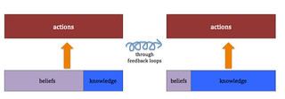 through feedback loops