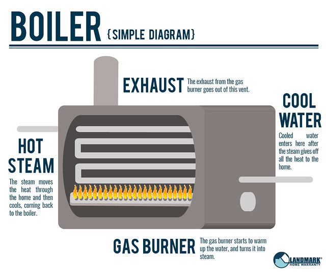 d0c512aaa119 The Difference Between Boilers And Water Heaters