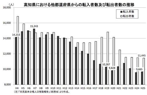 高知県位おける他都道府県からの転入者数及び転出者数の推移