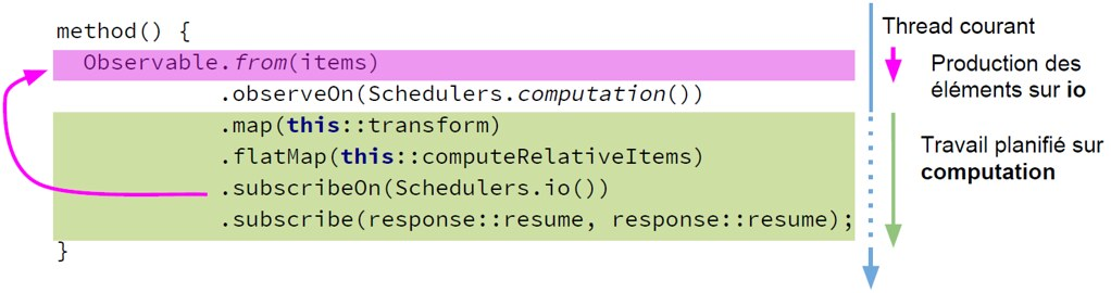 Figure 3-2 Changement de contexte d'exécution par un Scheduler