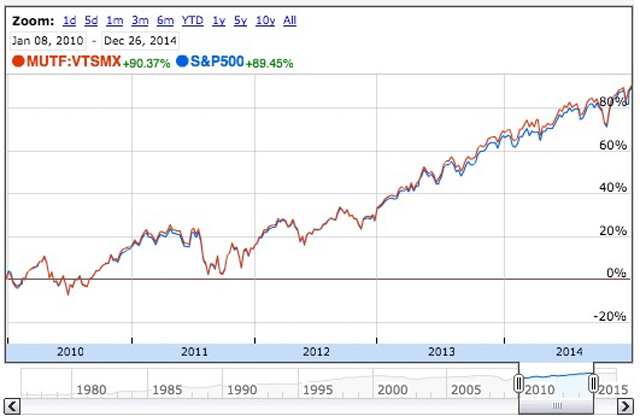 Market Returns from 2010 to 2014