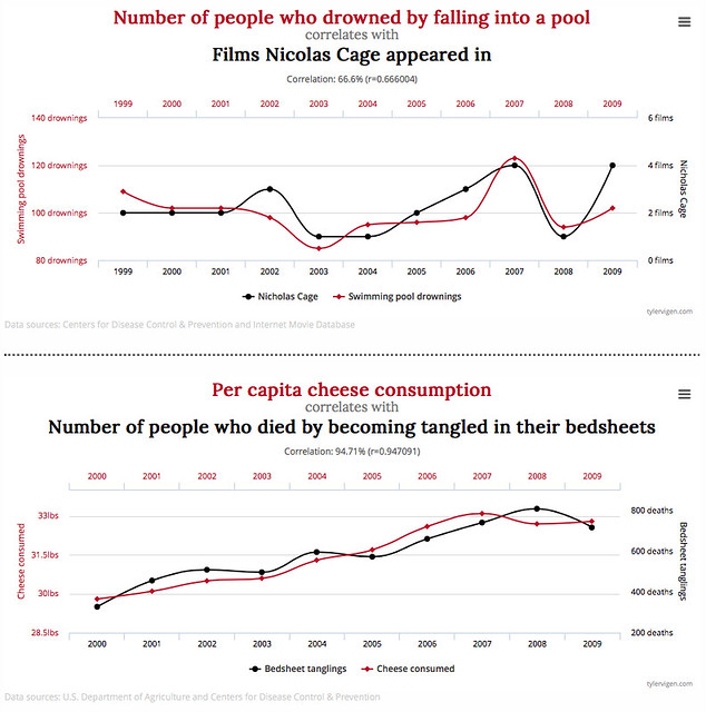 sample from Spurious Correlations