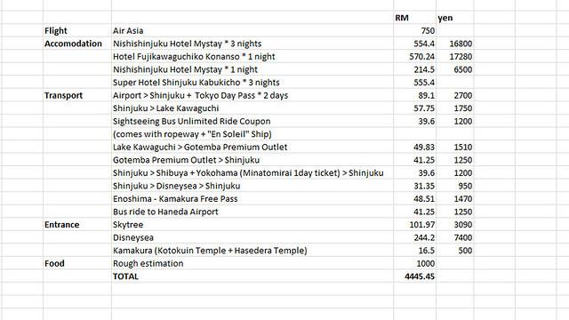 Tokyo Spending