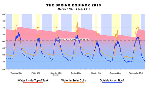 The Spring Equinox 2016
