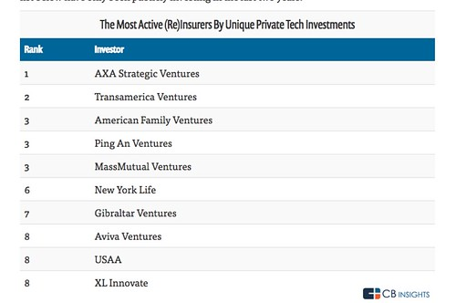 The most active investors in Insurtech