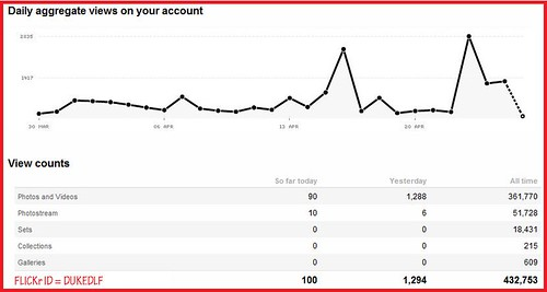 Flickr Stats 4/26/2012 | by DUKEDLF