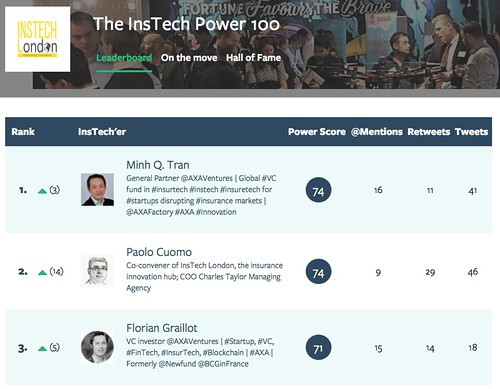 Insurtech - The Top 100 Instech Power Rise