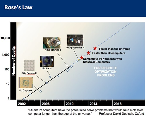 Rose's Law for Quantum Computers | by jurvetson