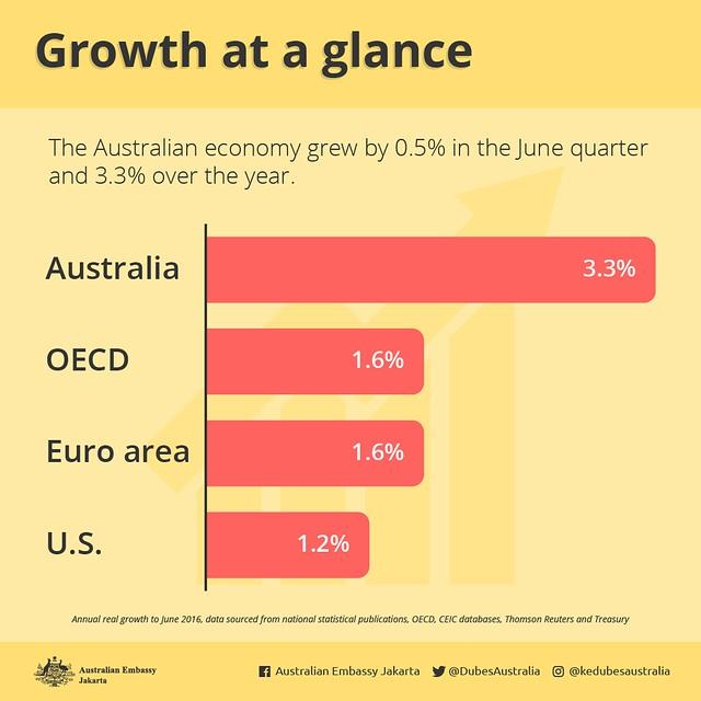 GDP-en