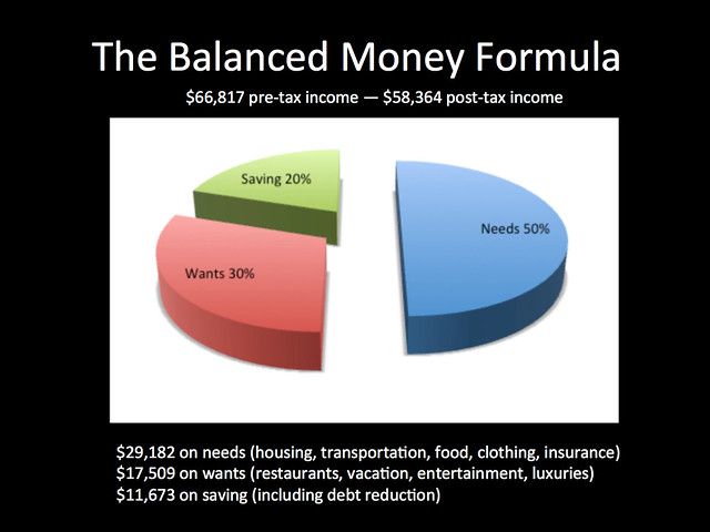 The Balanced Money Formula