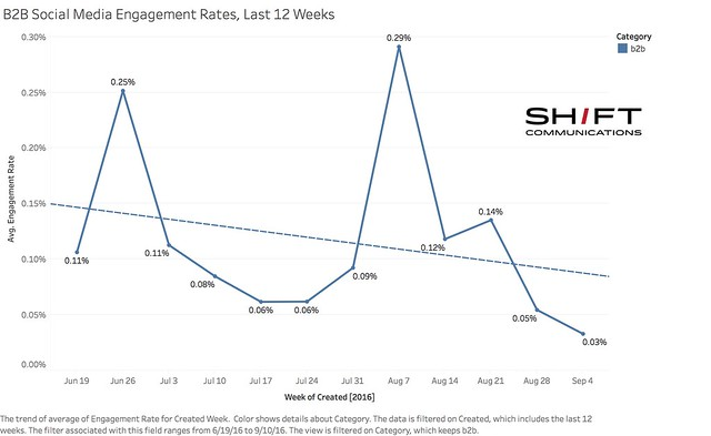 B2B Social Media Engagement Rates, Last 12 Weeks