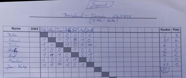 ergebnis-schach-ag