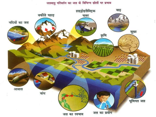 जलवायु परिवर्तन का जल के विभिन्न स्रोतों पर प्रभाव