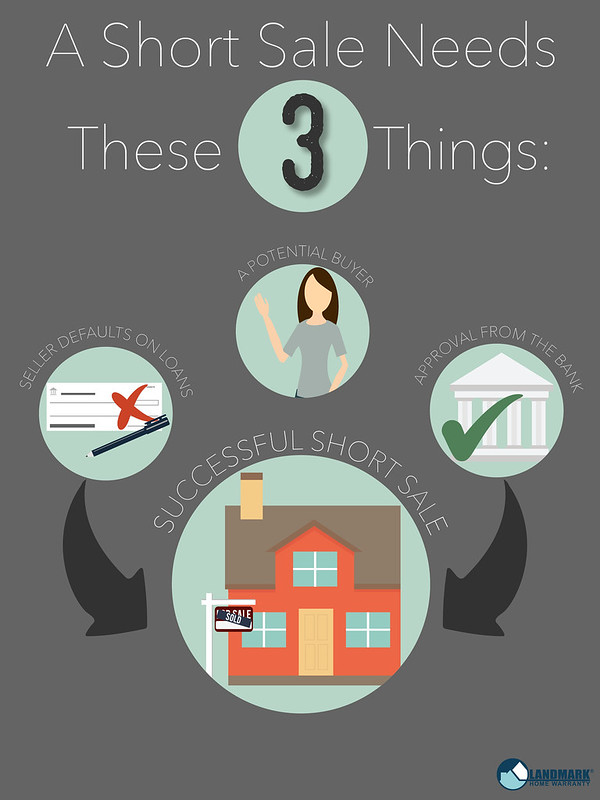 A short sale needs these three things