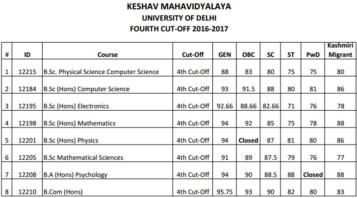 Keshav Mahavidyalaya Fourth Cut Off 2016