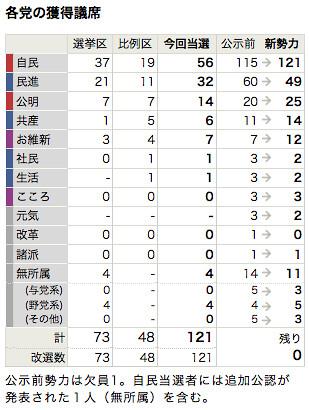 各党の獲得議席