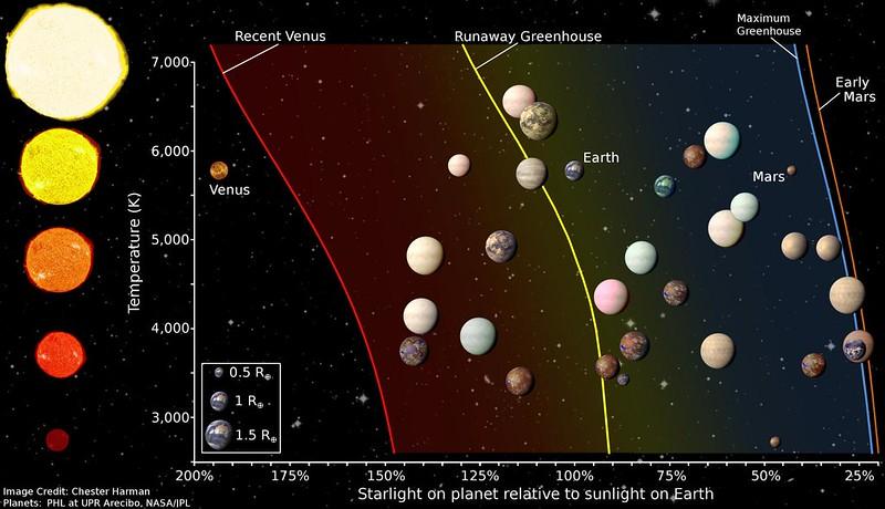 Пригодные для жизни экзопланеты найденные Kepler