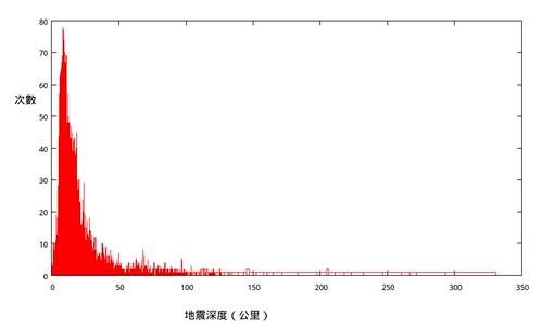 地震深度次數