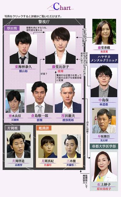 《ON 異常犯罪搜查官 藤堂比奈子》人物相關圖
