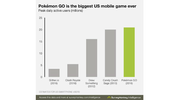 Pokemon Go is the biggest mobile games in US