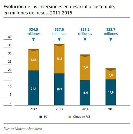 Evolución inversiones en desarrollo sostenible Minera Alumbrera.