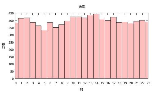 地震和時間
